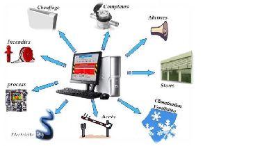 technologie 4eme